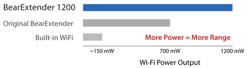Compare-Wi-Fi-Power-Mac.png