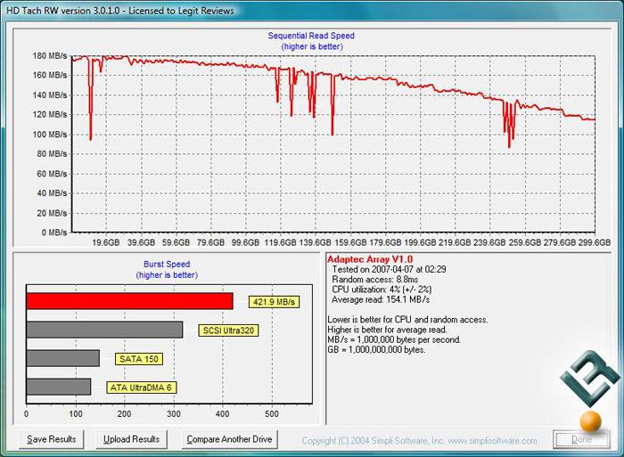 Adaptec 3405 SAS/SATA RAID Controller Performance - Legit