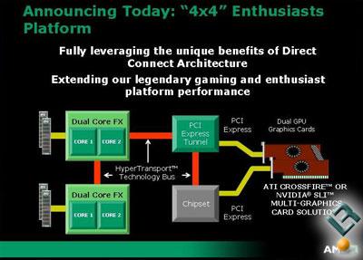 AMD Announces '4×4' Enthusiast Platforms